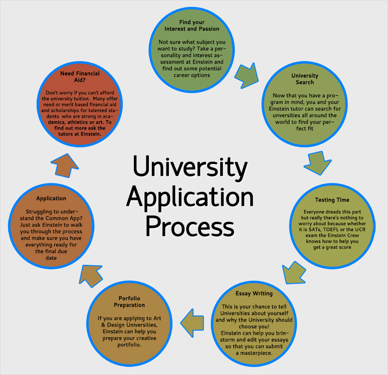 University Application Process How To Get Into College Nursing School Scholarships Scholarships For College Teaching College