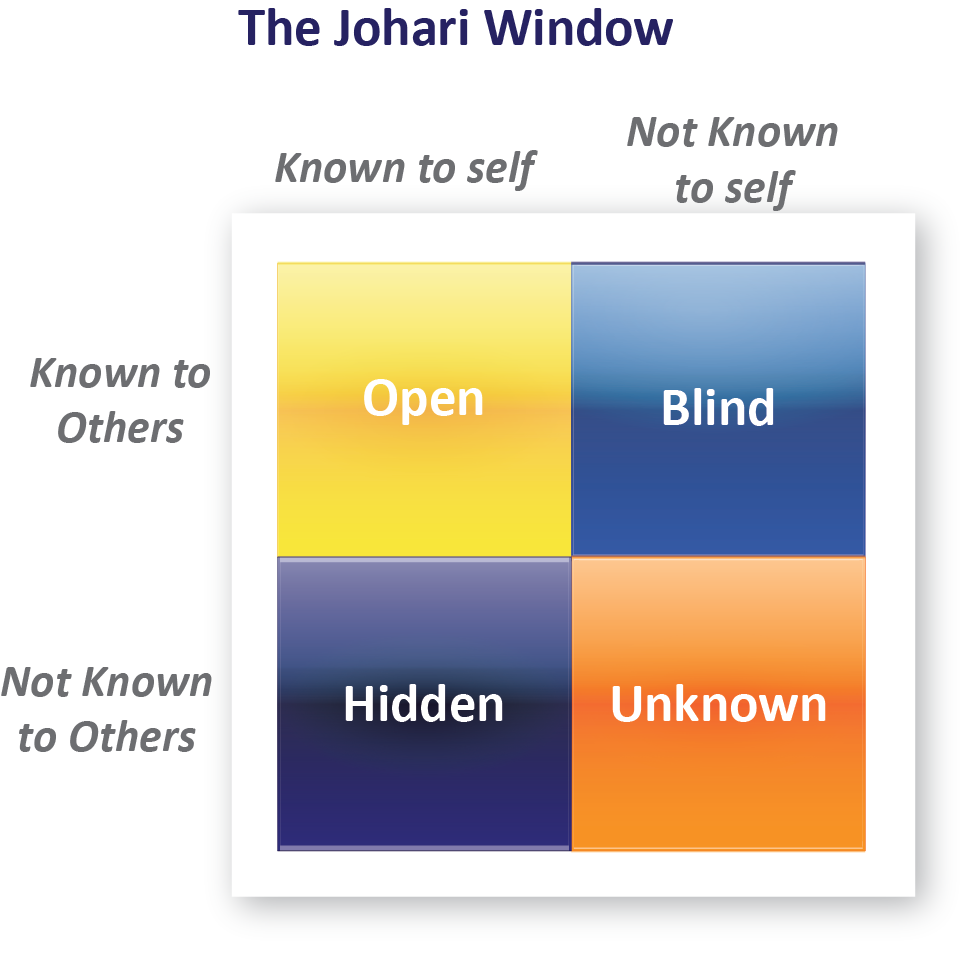 johari window Google Search (With images) How to know