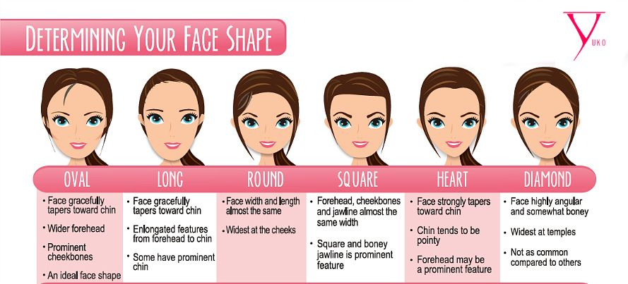 Female Face Shapes Face Shapes Oval Face Hairstyles Haircut For Face Shape