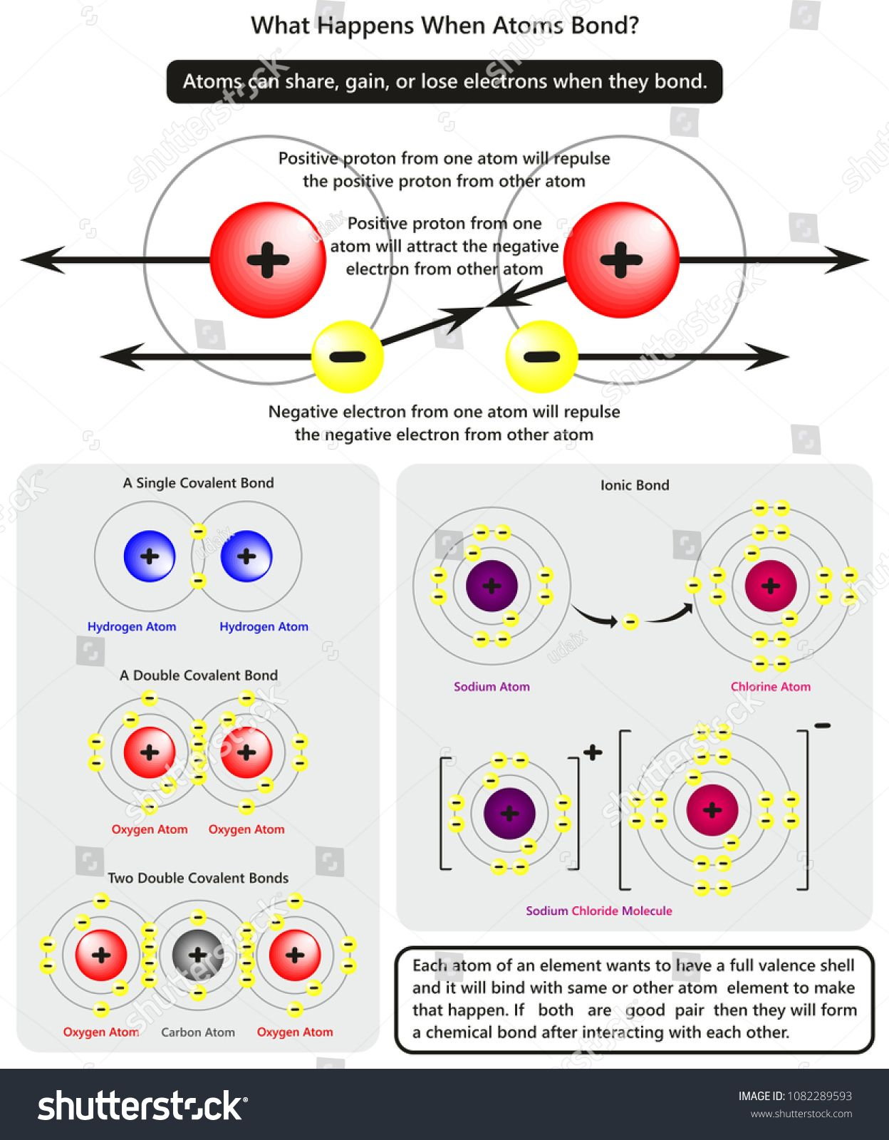 What Happens When Atoms Bond Infographic Diagram Showing How