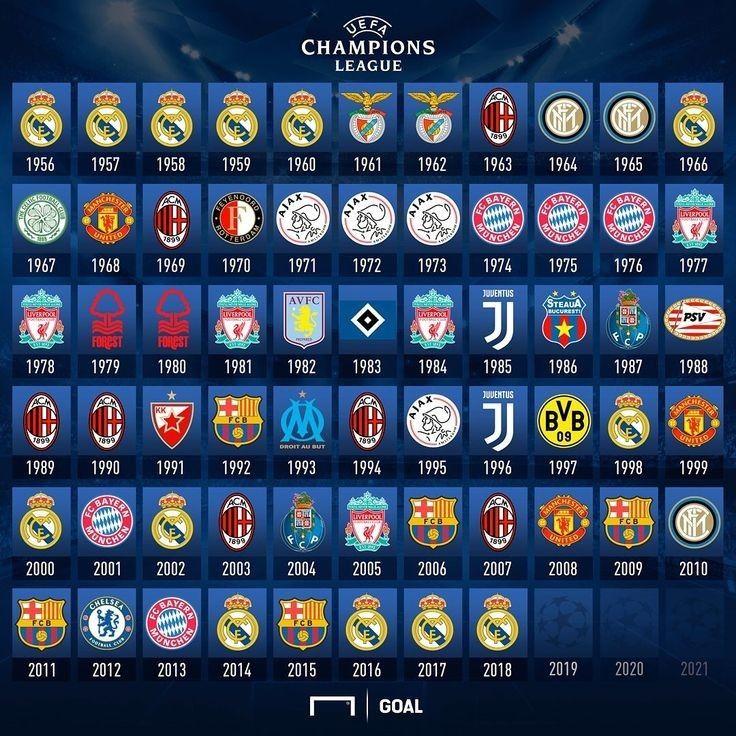 UEFA Champions League Winners   Champions league ...