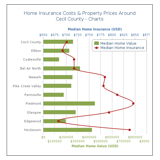 #HomeInsurance #CecilCounty #MD