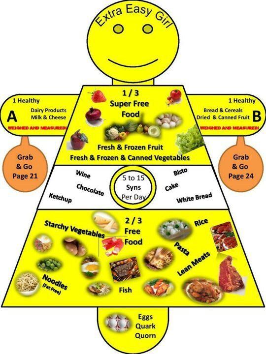 how to start slimming world diet