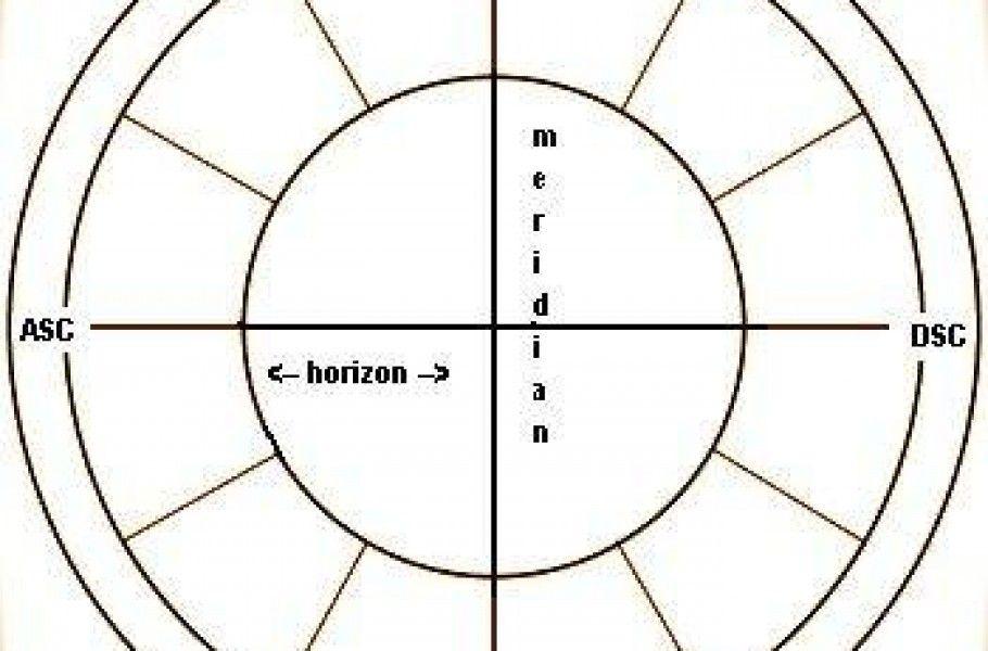 Os dejo una infografía sobre las casas astrológicas para que podáis interpretar mejor vuestra carta, tránsitos, etc...