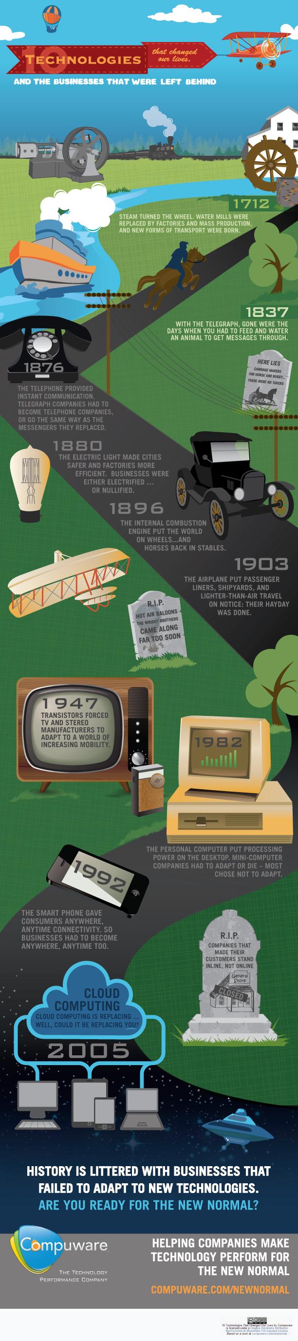 기술이 세상을 변화시킨 역사