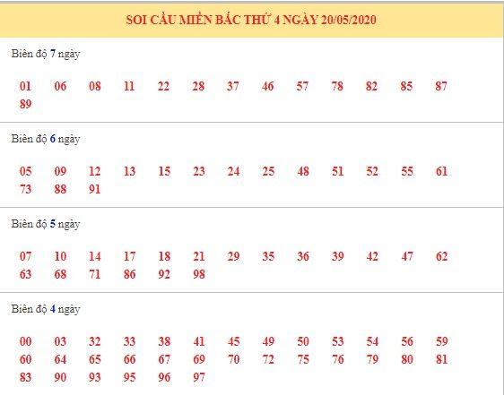 Dự đoán XSMB ngày 21/5/2020 10