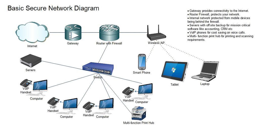 Wifi Network Setup Home Internet Router Modem In Mudon Dubai Wifi Network Internet Router Networking
