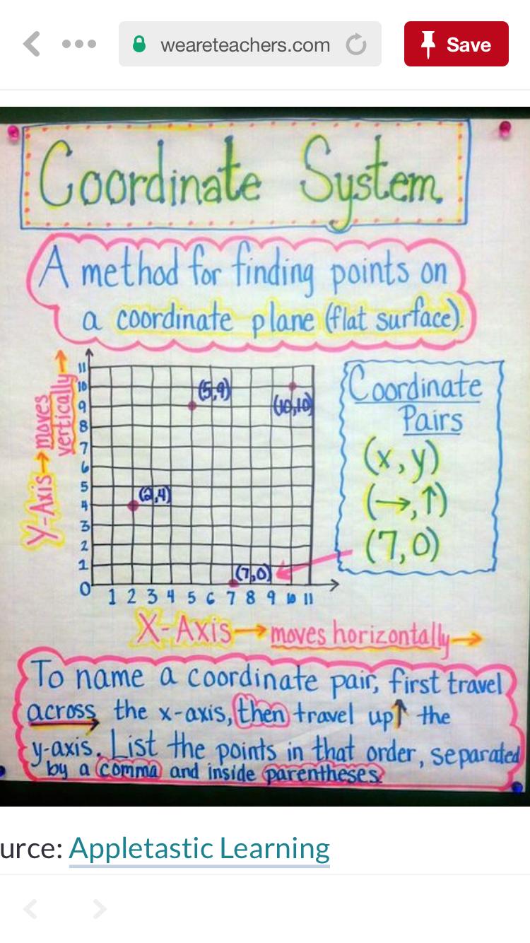 Anchor Chart Coordinate Plane Coordinate Plane Math Anchor Charts Plane Math [ 1334 x 750 Pixel ]