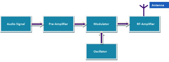 diy simple fm transmitter block diagram electronic circuitsdiy simple fm transmitter block diagram
