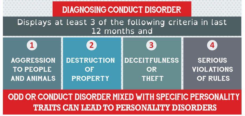 Diagnosing Conduct Disorder.
