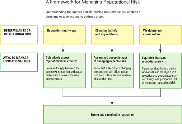 Reputation And Its Risks Reputation Management Risk Management Plan Example Social Media Resources