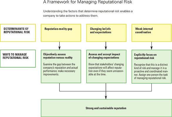 Reputation And Its Risks Reputation Management Risk Management