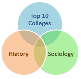 college major comparison
