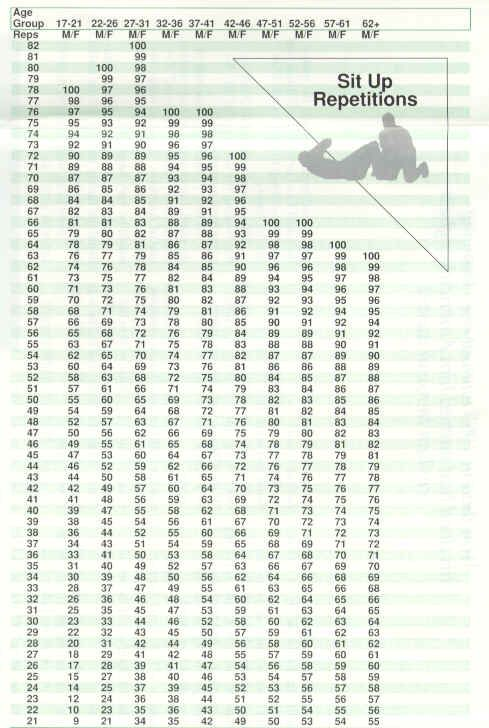 army physical fitness test chart: Us army physical fitness test sit up bodyshape pinterest