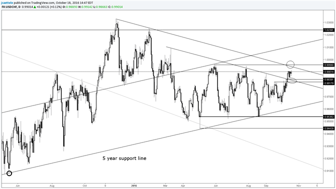 USD/CHF Stationary Following Slope Line Breakout - https://t.co/SWe9y8IrBy