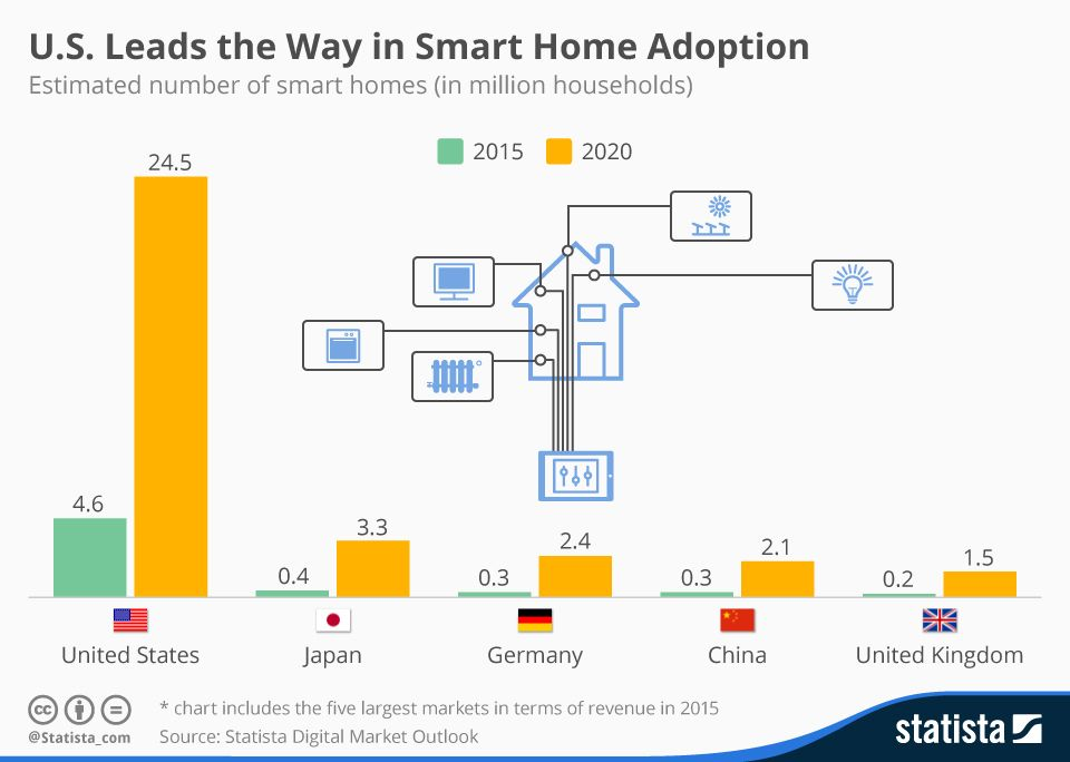 Infographic U S Leads The Way In Smart Home Adoption Smart Home Smart Home Security Smart Home Technology