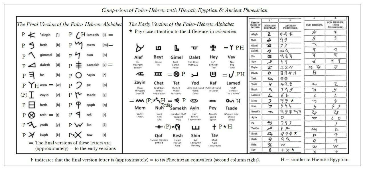 Comparison Between the Paleo-Hebrew Alphabets and Hieratic - sanskrit alphabet chart