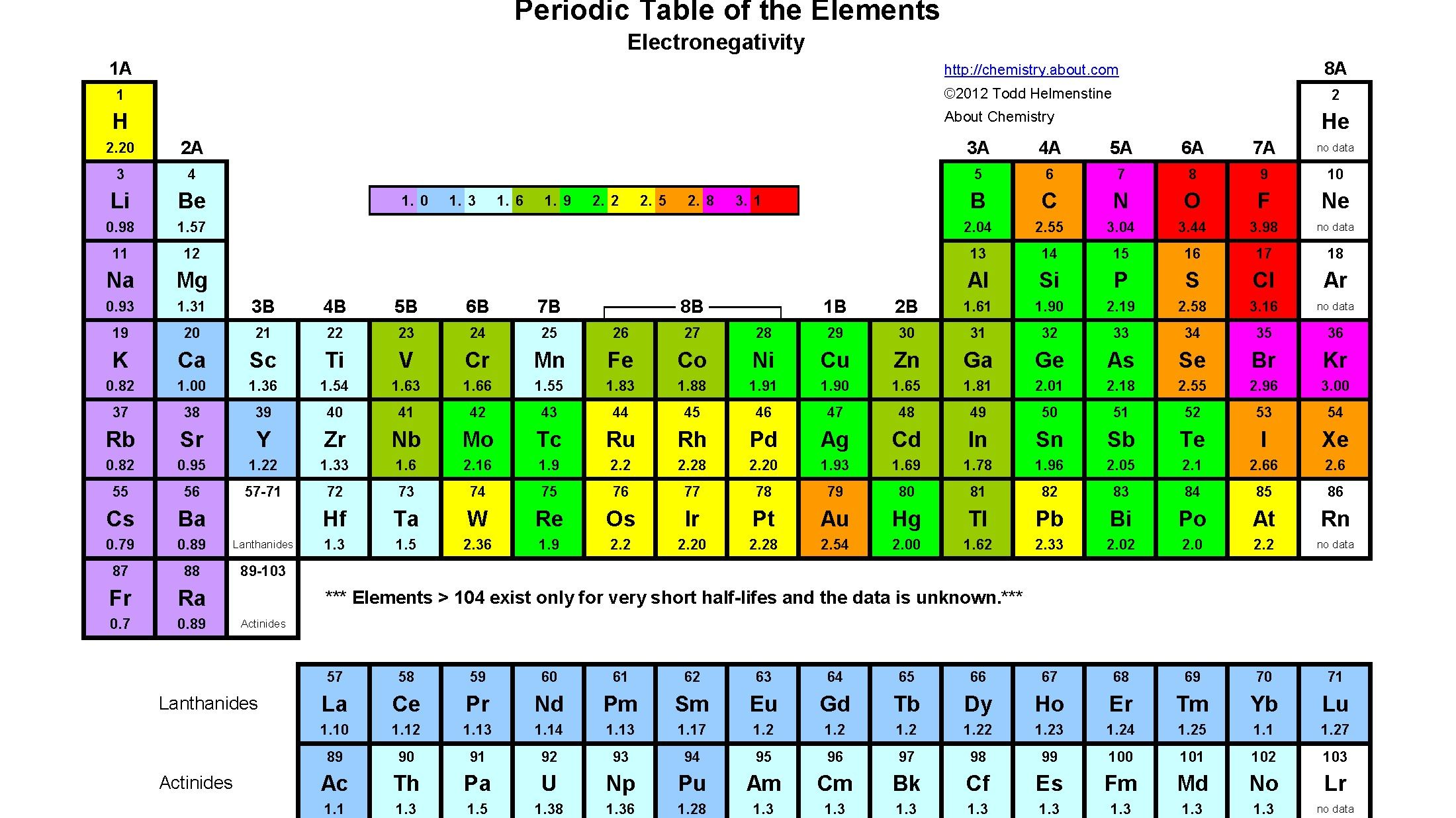 Inspirational Periodic Table Nb
