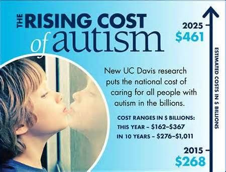 ASD News Autism costs estimated to reach nearly $500 billion, potentially $1 trillion, by 2025 - http://autismgazette.com/asdnews/autism-costs-estimated-to-reach-nearly-500-billion-potentially-1-trillion-by-2025/