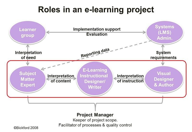 e learning and self instructional