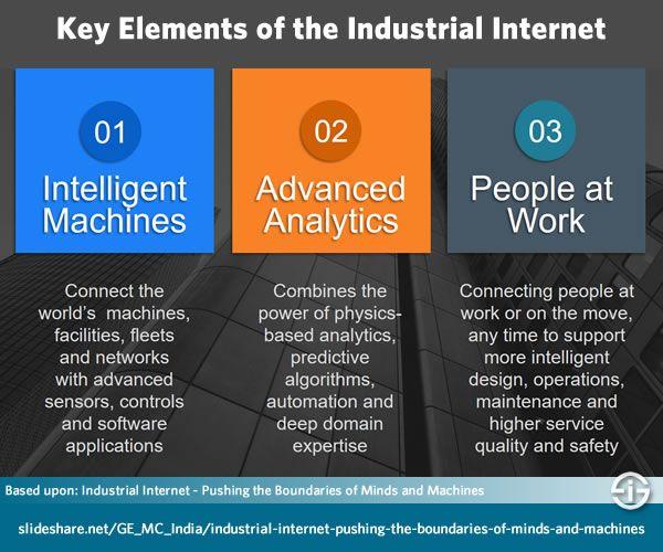 Key Elements Of The Industrial Internet Based Upon Industrial Internet Of Things Paper See Below Internet Data Visualization Iot