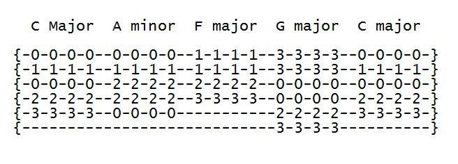 Learn To Build Chords How To Learn Guitar Guitar Tabs
