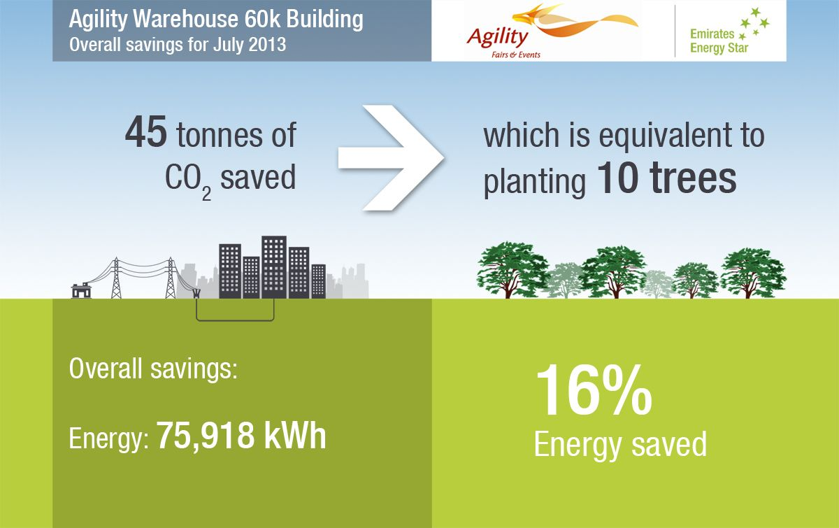 Agility Warehouse 60k Building Overall Savings For July 2013