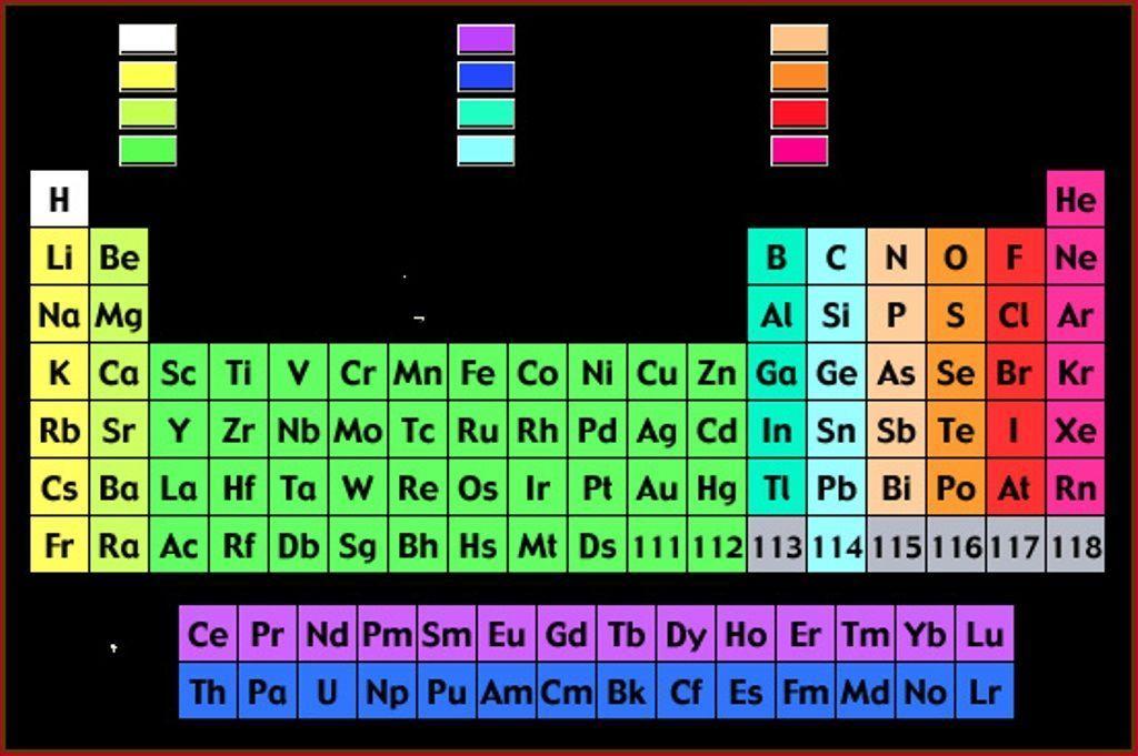 Best que significa fe en la tabla periodica image collection tabla periodica dinamica actulizada tabla periodica tabla periodica completa tabla periodica elementos urtaz Images
