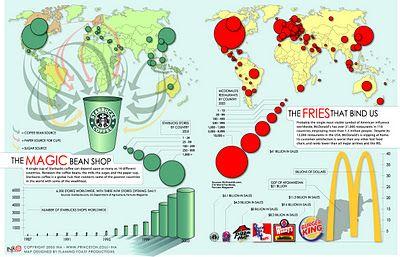 Starbucks & McDonald's infographic: media and money