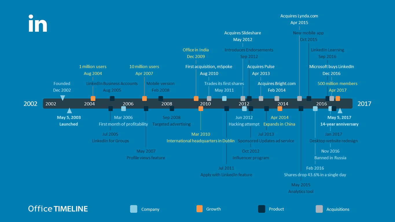 Linkedin Evolution Timeline History Timeline Linkedin Evolution