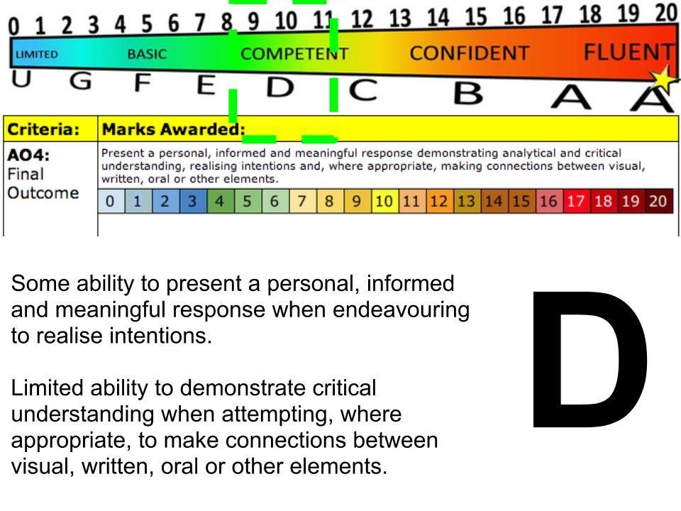 GCSE Grade D Assessment Objective 4 | Art teacher resources