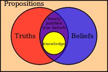 Epistemology Wikipedia The Free Encyclopedia Knowledge Beliefs Philosophy Of Science