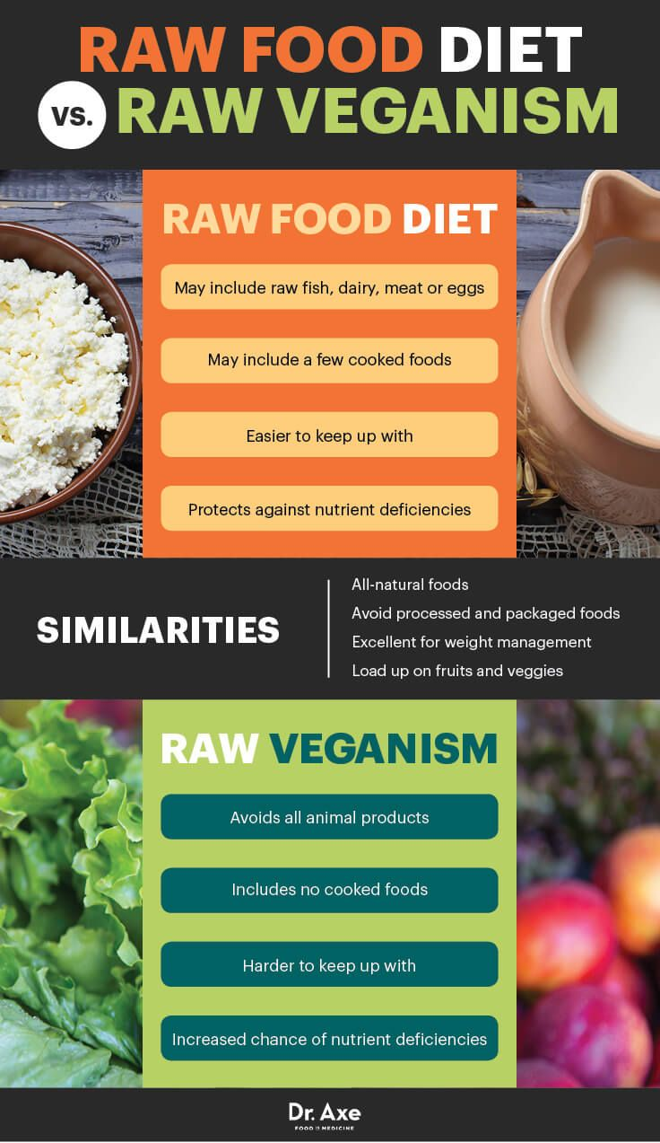 Raw Food Diet: Benefits, Risks and How to Do It | Raw food ...