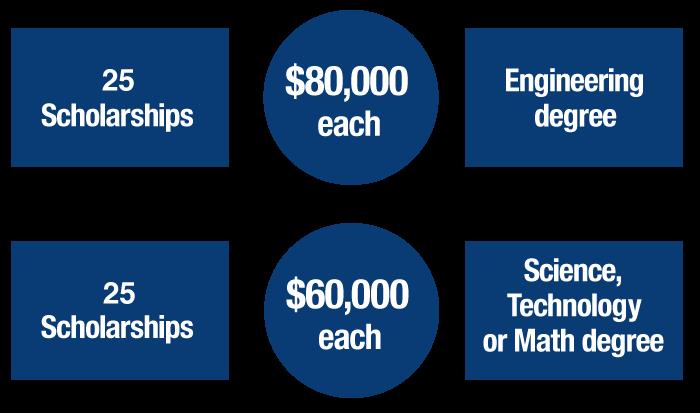 What are schulich leader scholarships schulich leader