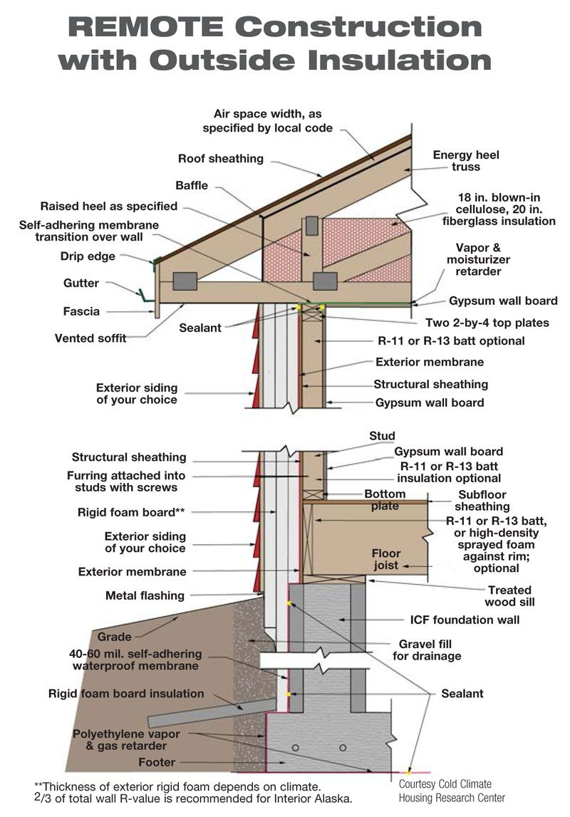 Highperformance wall home construction mansard roof