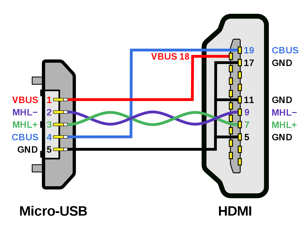 Wiring Diagram Hdmi Wire Color Code Diagrams | electronics