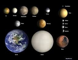Image result for all the planets