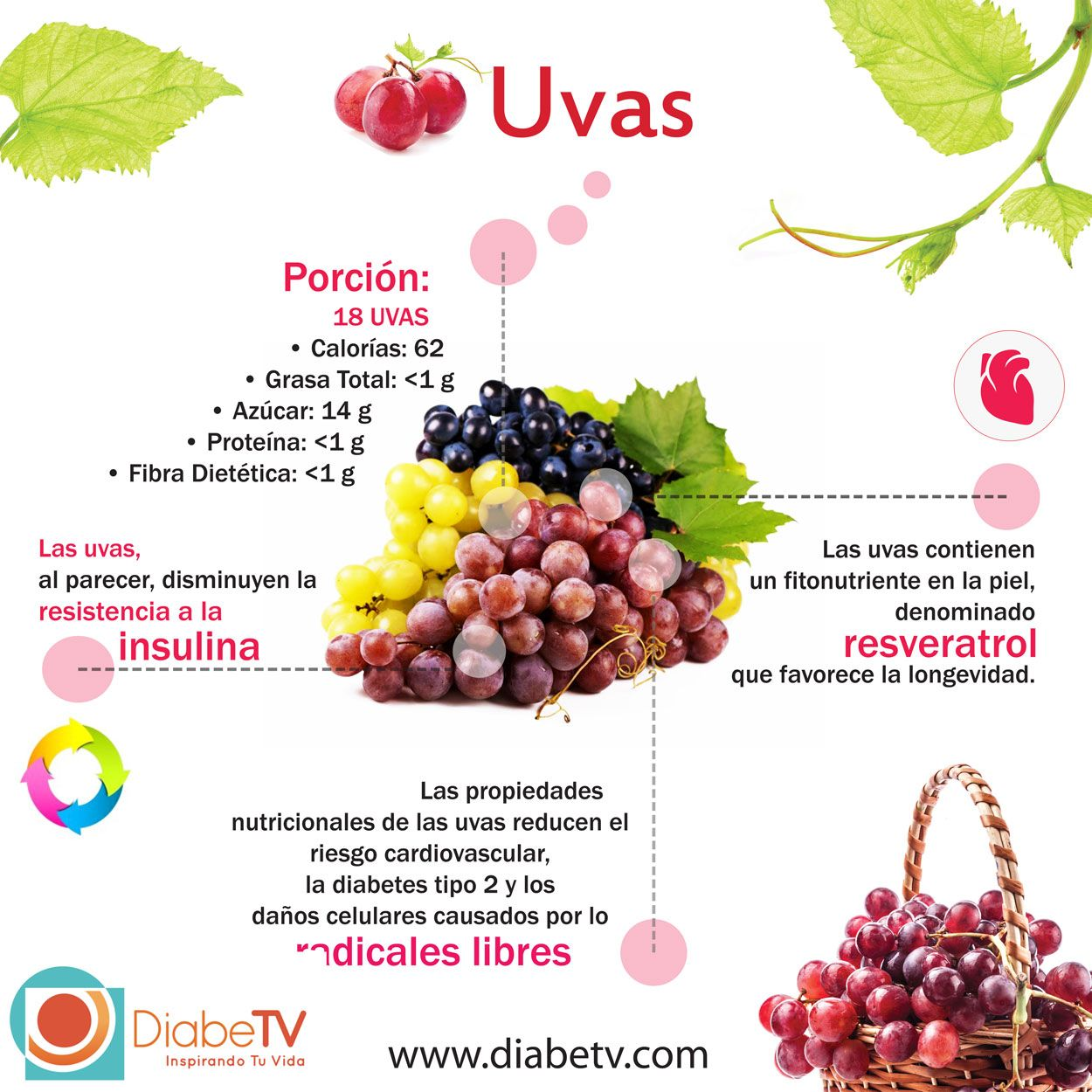 Los diabeticos si pueden comer uvas.- FRUTAS PARA LA