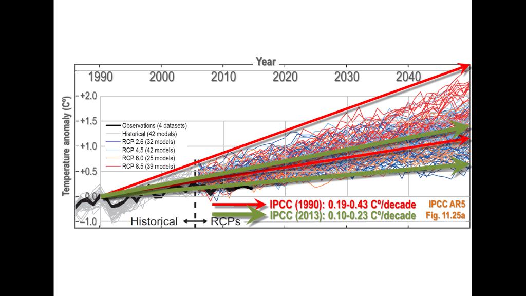 Proiezioni IPCC fuori bersaglio. I modelli monocausali (AGW) sono inattendibili