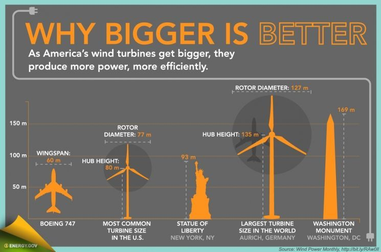 Infographic Wind Energy In America Department Of Energy Wind Energy Advantages Of Wind Energy Energy Facts