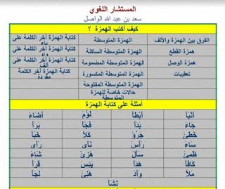 المستشار اللغوي سعد عبد الله الواصل Pdf In 2021 Map Periodic Table Map Screenshot
