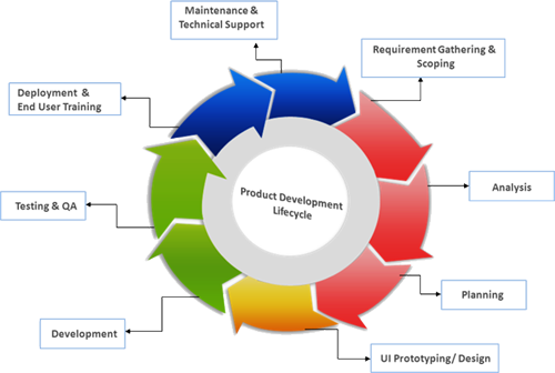 Bodhtree s product development methodology the chart for Product design services