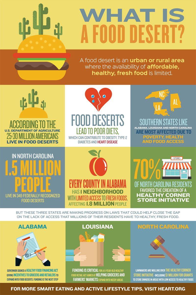 Image result for food deserts Desert recipes, Food