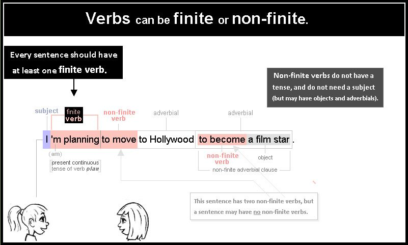 finite and nonfinite verbs worksheets with answers pdf