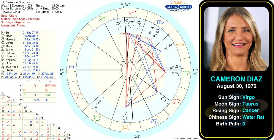 astrological birth chart for important people - Google ...