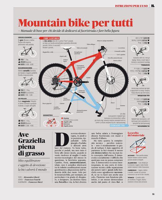 Mountain Bike for all, by Francesco Muzzi (Italy)