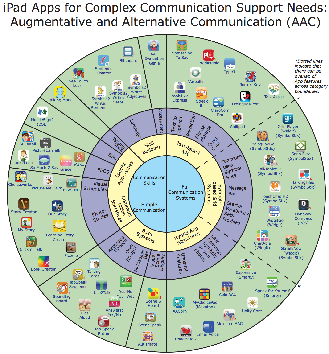 Check out this Wheel of AAC Apps by Sally Millar and