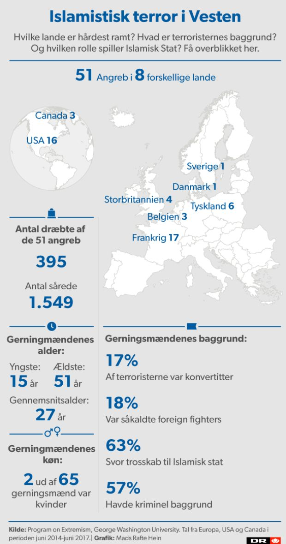 Terrorangreb I Vesten Sadan Er Jihadisternes Profil