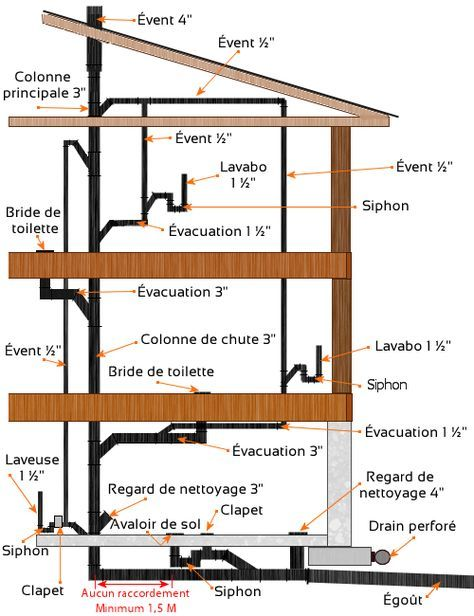 Circuit D Evacuation De La Plomberie Installation Plomberie Plomberie Plomberie Chauffage
