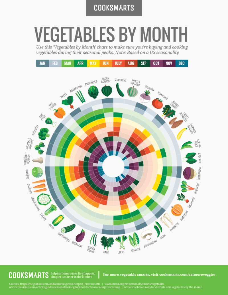 This chart tells you the best months to buy any vegetable farmers